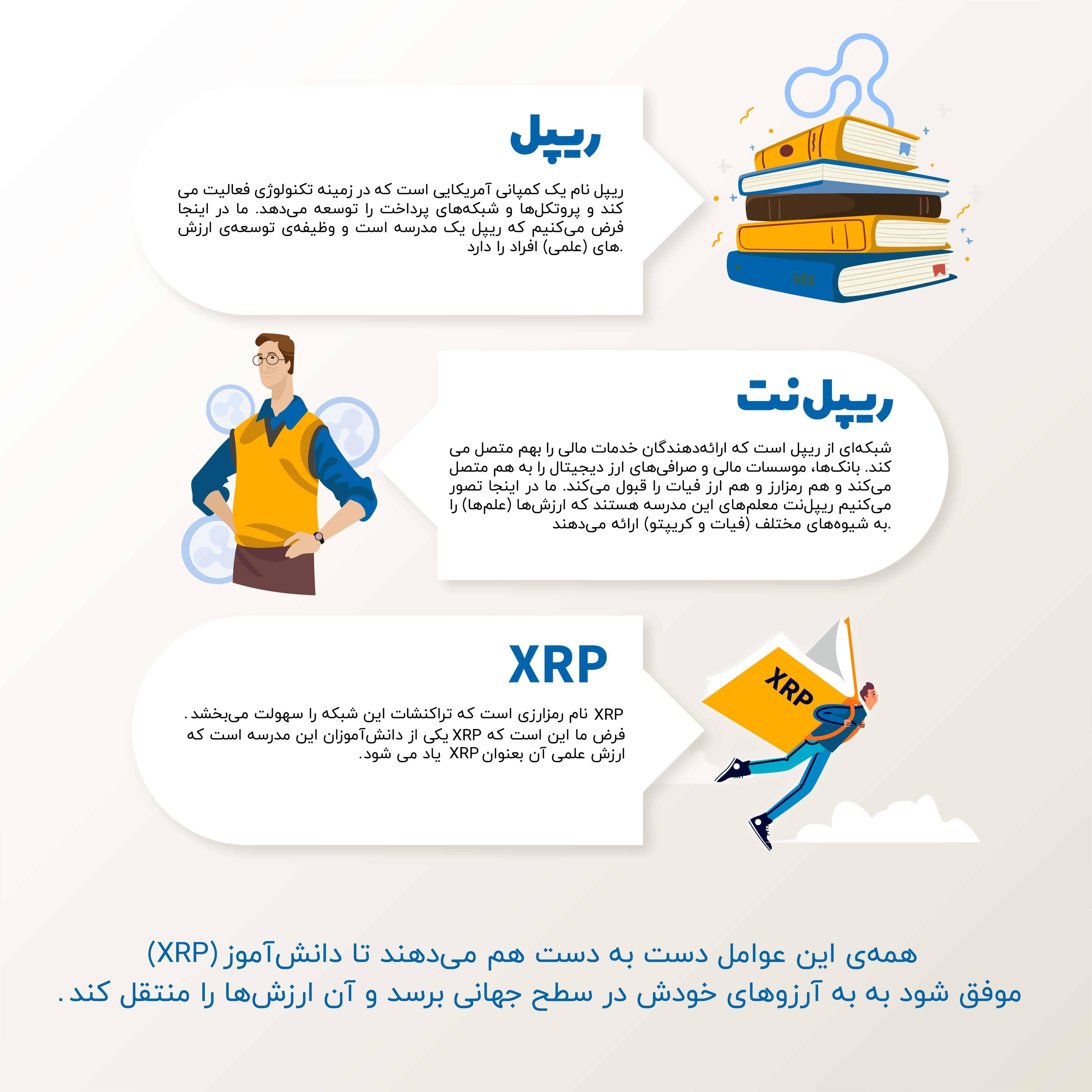 تفاوت ریپل با XRP