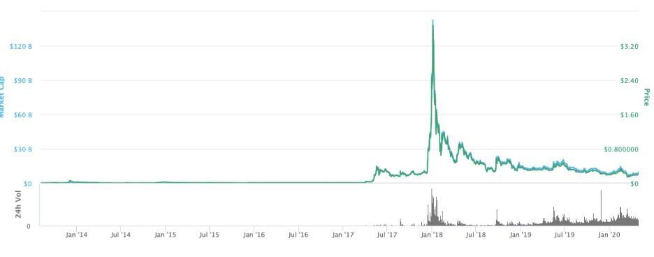 بررسی تاریخچه قیمت ریپل