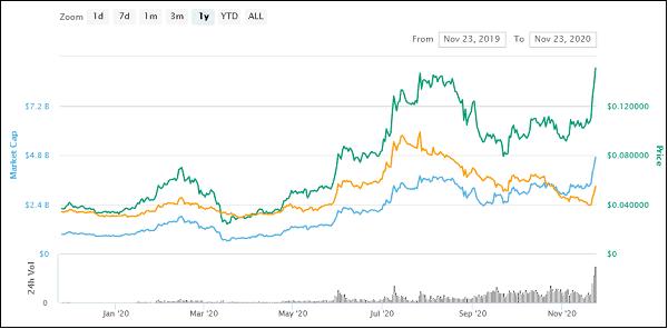 سرمایهگذاری در بازار ارز دیجیتال کاردانو