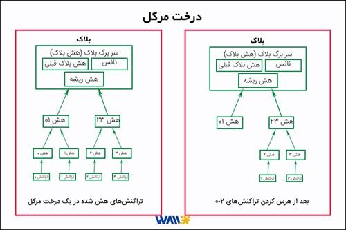 وایت پیپر بیت کوین - درخت مرکل