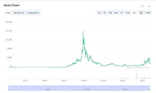 تاریخچه قیمت ارز دیجیتال دش