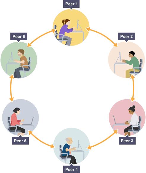 peer در شبکه همتا به همتا