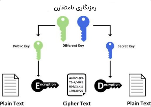 کلید عمومی و کلید خصوصی